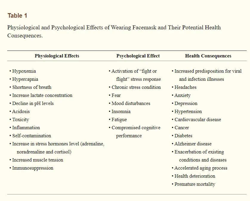 Tabel of Physiological and Psychological Effects from Wearing Facemask and Health Consequenses